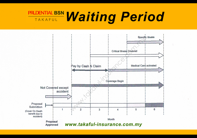Takaful PruBSN Waiting Period