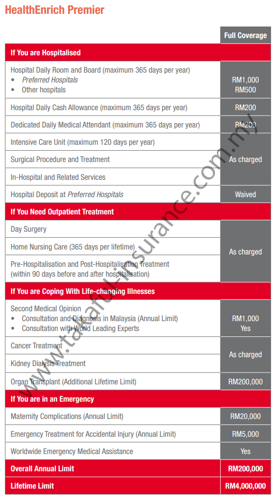 Takaful Health Enrich Premium